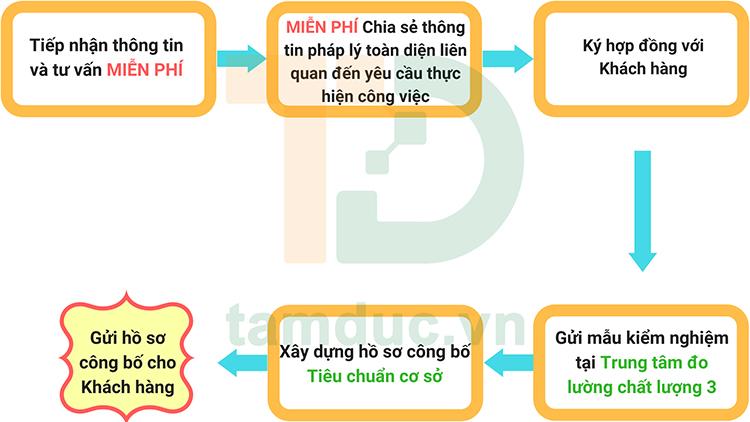 nhung-dieu-can-biet-khi-cong-bo-tieu-chuan-co-so