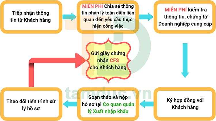 dang-ky-luu-hanh-tu-do-cfs-cho-van-phong-pham